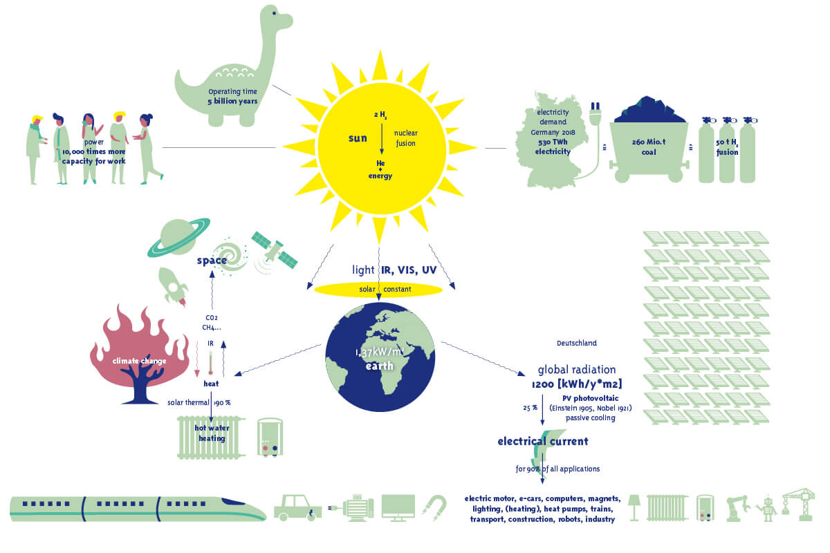 Complete photovoltaic-based power supply for Germany IV. The sun – a fusion reactor
